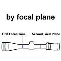 By focal plane